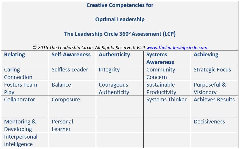 5 Factors of Optimal Leadership: Self-Awareness   Vondrell Leadership